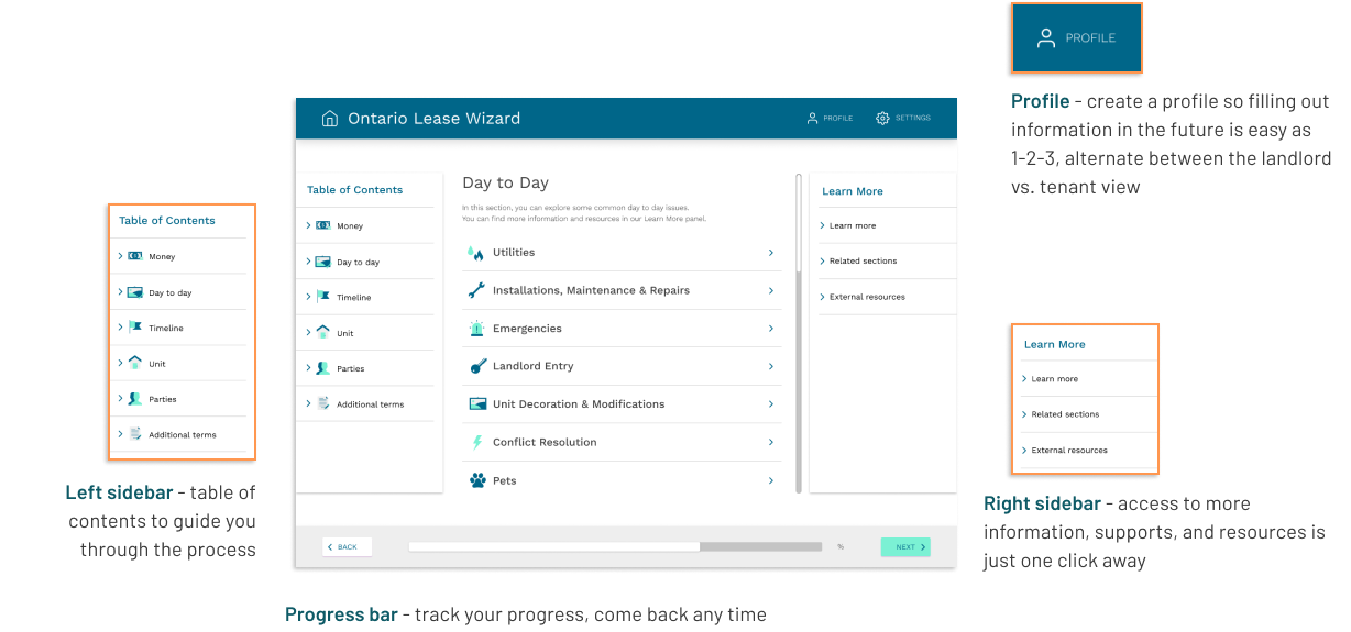 Features of the Ontario Lease Wizard
